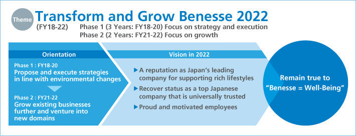 Transform and Grow Benesse 2022 (FY18-22)